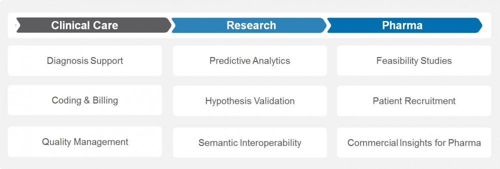 One Application - Multiple Scenarios