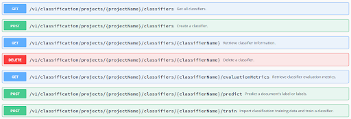 Text classification with Averbis`Information Discovery